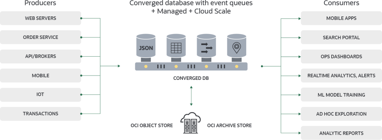 Data-Driven Microservices with Oracle Converged Database
