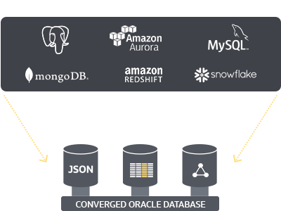 Oracle Converged Database Advantage