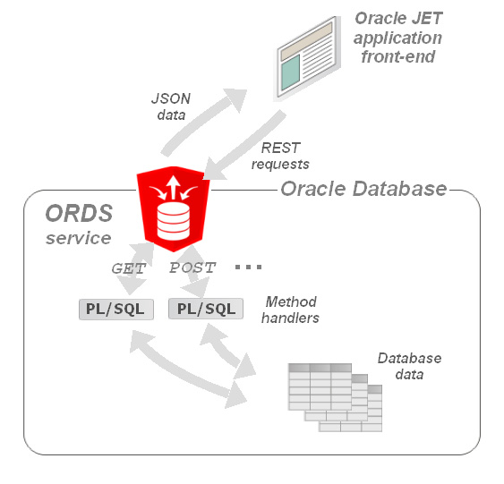 Developing Applications with Oracle JET and Oracle Database